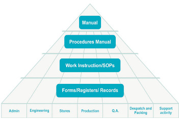 Standard Documentation Structure